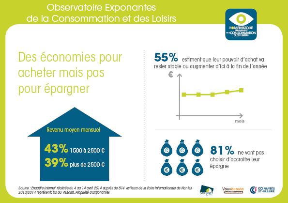 Observatoire Exponantes - Des économies pour acheter mais pas pour épargner